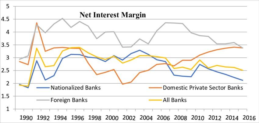 Graph Showing Net Interest Margin